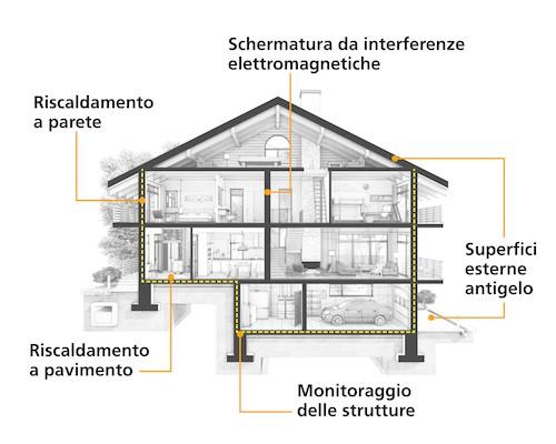 Caldo grafene, a Barcellona l'innovazione per il riscaldamento domestico