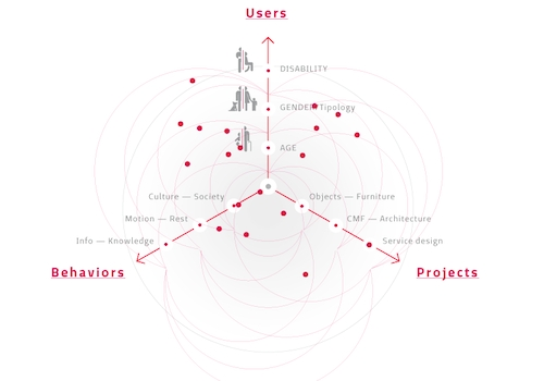 Giulio Ceppi: «Il design è libertà e servizio»
