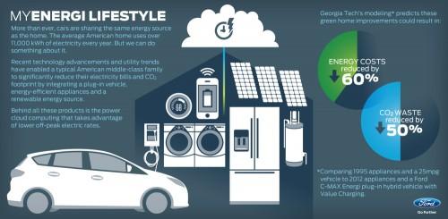 Edifici che producono energia e alimentano veicoli