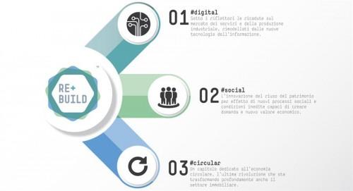 REbuild 2016: il 7 giugno a Milano presentazione ufficiale dell'evento
