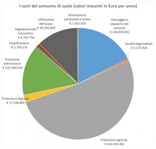 Soilday, il consumo di suolo ci costerà 800 milioni l'anno