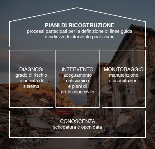 Maurizio Carta sul post sisma: