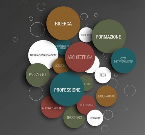 Prove di dialogo tra architetti e accademia. Focus su esami di stato, tirocinio, Casa Italia e internazionalizzazione